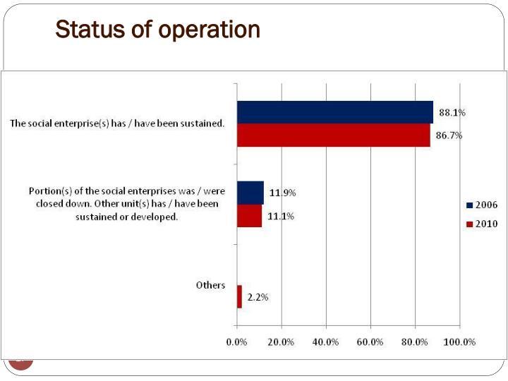 Status of operation