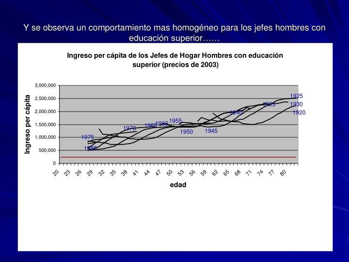 Y se observa un comportamiento mas homogéneo para los jefes hombres con educación superior……