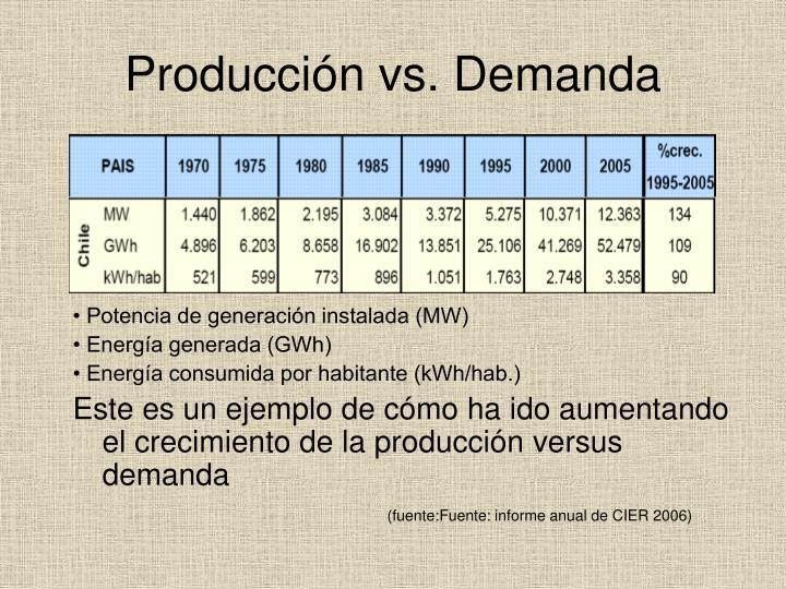 Producción vs. Demanda