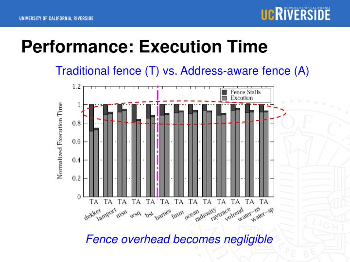 Performance: Execution Time