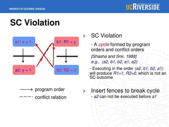 SC Violation