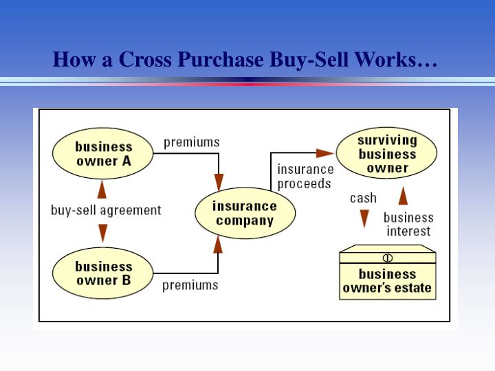 How a Cross Purchase Buy-Sell Works…