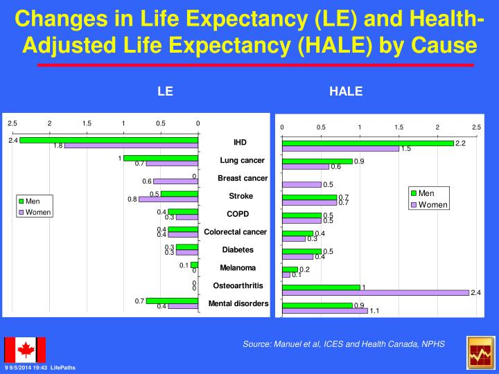 Changes in Life Expectancy (LE) and Health-Adjusted Life Expectancy (HALE) by Cause