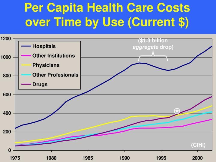 Per capita health care costs over time by use current
