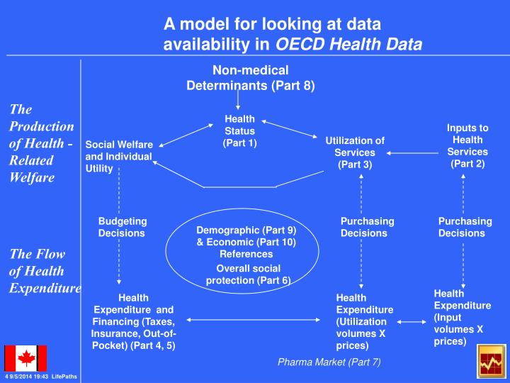 A model for looking at data availability in
