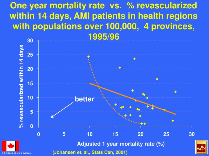 One year mortality rate  vs.  % revascularized within 14 days, AMI patients in health regions with populations over 100,000,  4 provinces,  1995/96