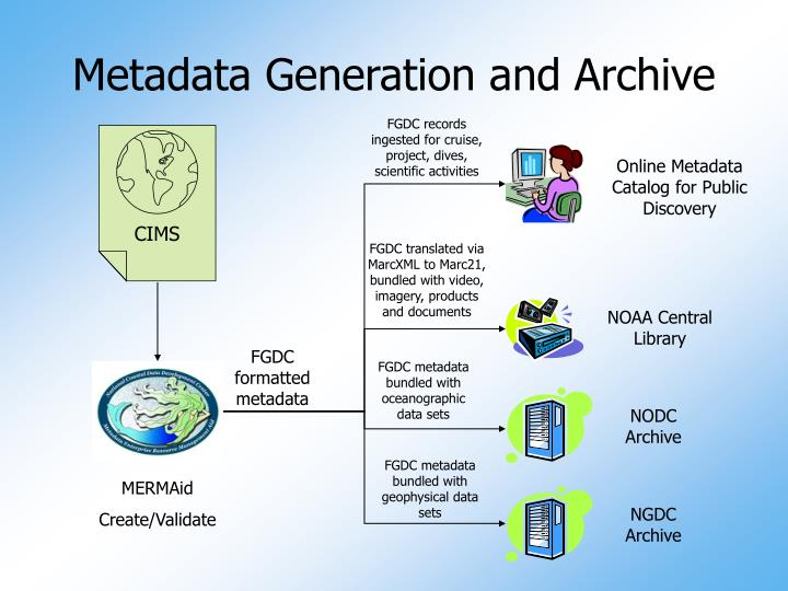 Metadata Generation and Archive
