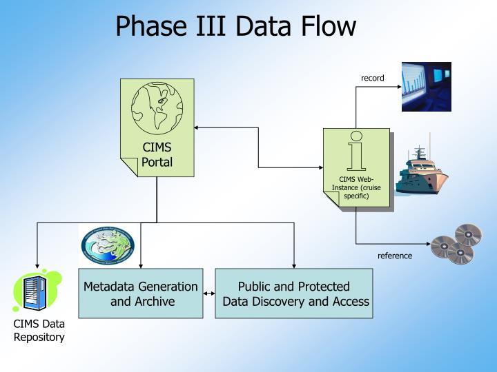 Phase III Data Flow