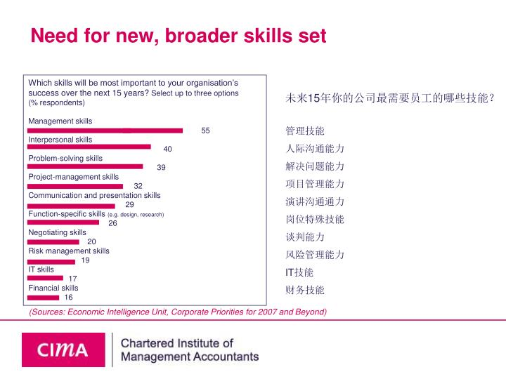 Need for new, broader skills set