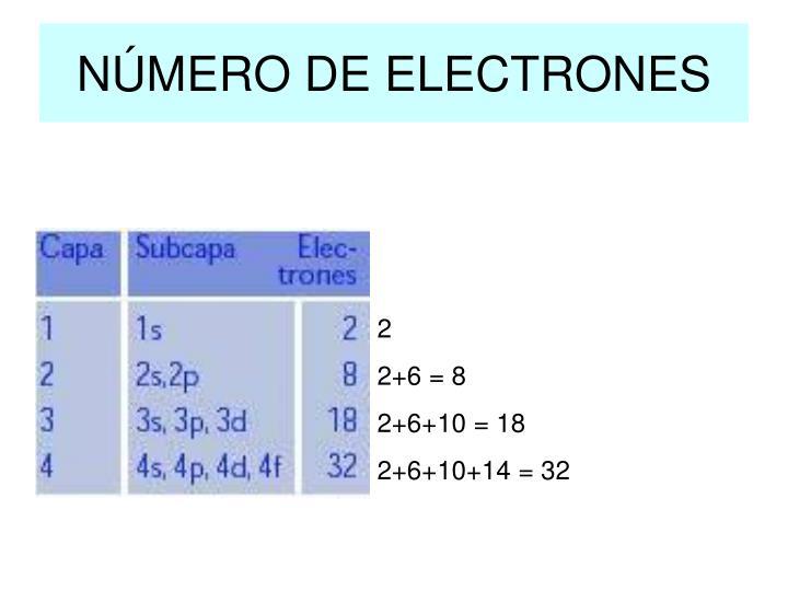 NÚMERO DE ELECTRONES
