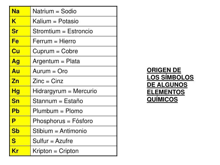 ORIGEN DE LOS SÍMBOLOS DE ALGUNOS ELEMENTOS QUÍMICOS