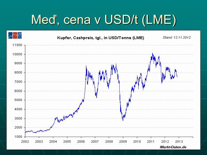 Meď, cena v USD/t (LME)