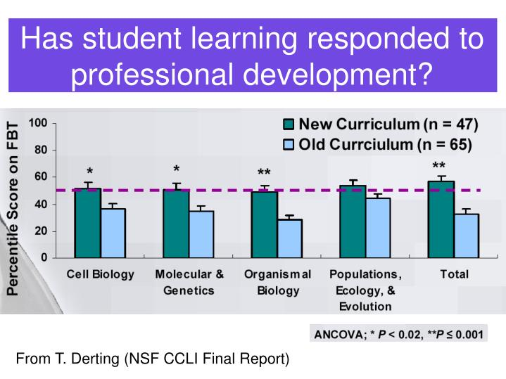 Has student learning responded to professional development?