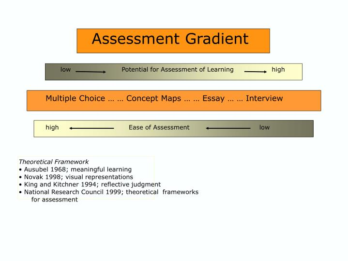 Assessment Gradient