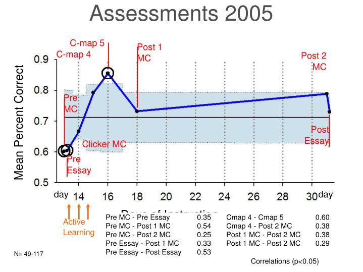 Assessments 2005