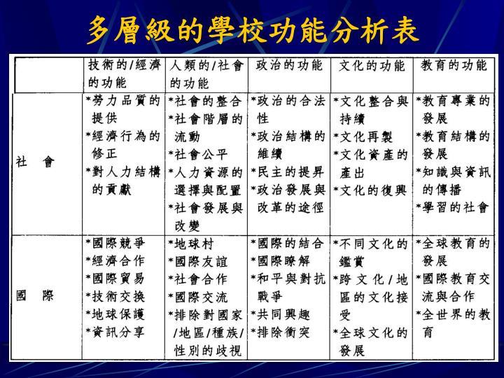 多層級的學校功能分析表