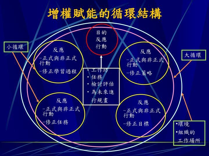 增權賦能的循環結構