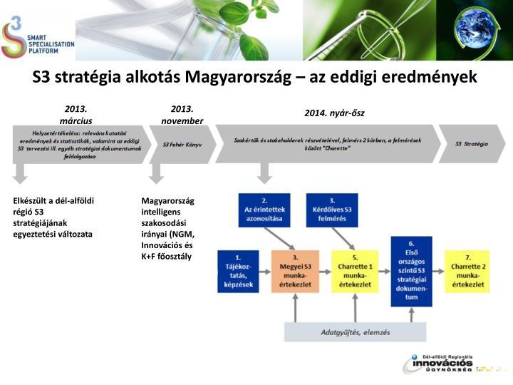 S3 stratégia alkotás Magyarország – az eddigi eredmények