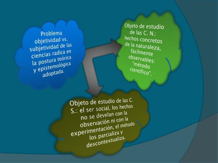 """Objeto de estudio de las C. N.: hechos concretos de la naturaleza, fácilmente observables: """"método científico""""."""