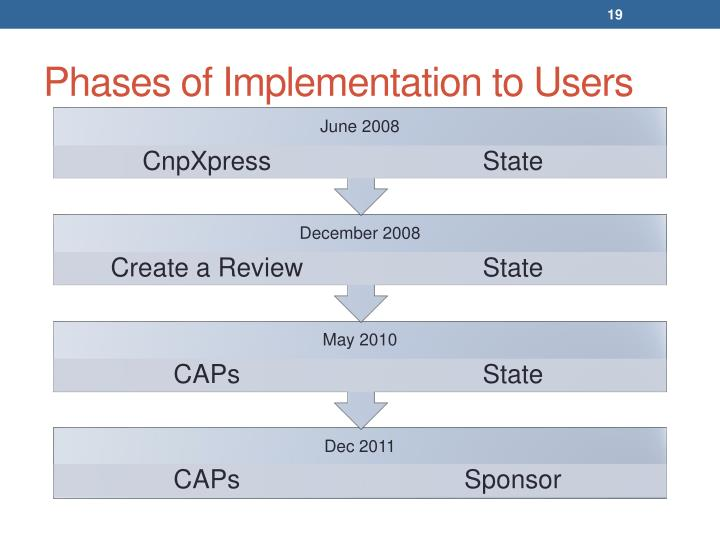 Phases of Implementation to Users