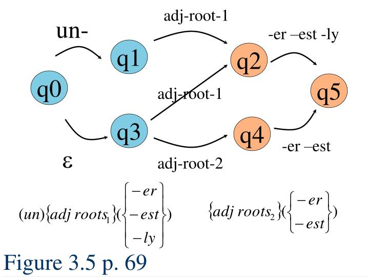 adj-root-1