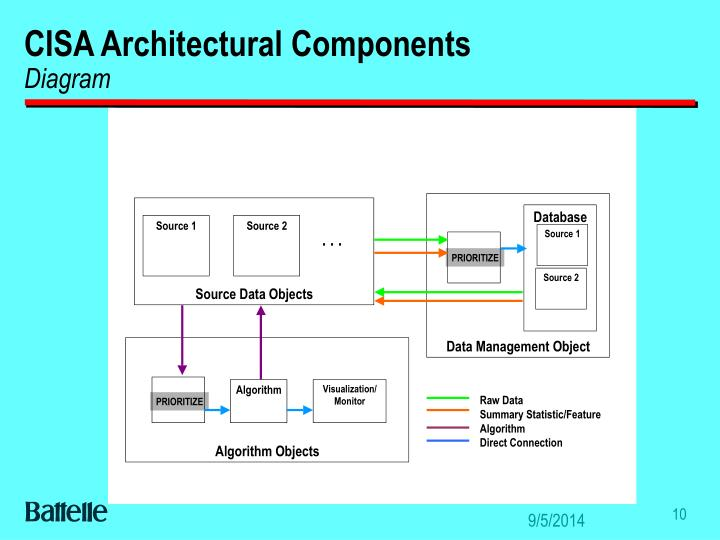 CISA Architectural Components
