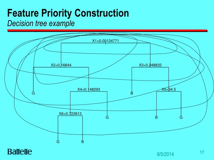 Feature Priority Construction
