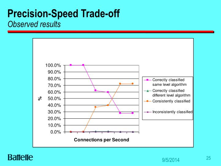 Precision-Speed Trade-off