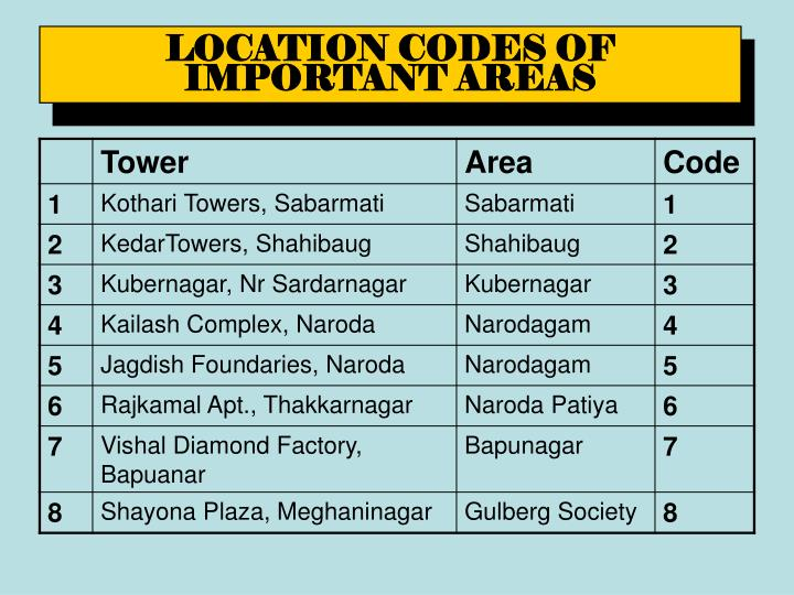 LOCATION CODES OF IMPORTANT AREAS
