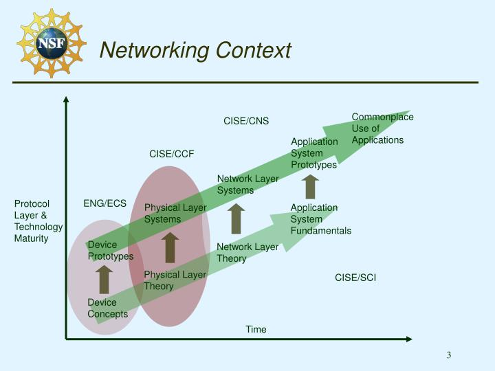 Networking context