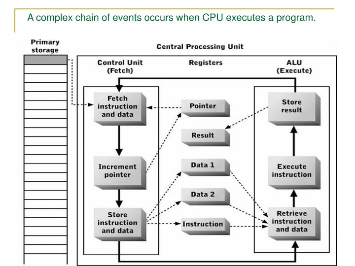A complex chain of events occurs when CPU executes a program.