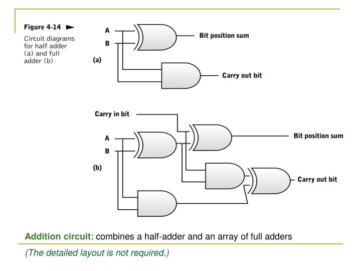 Addition circuit