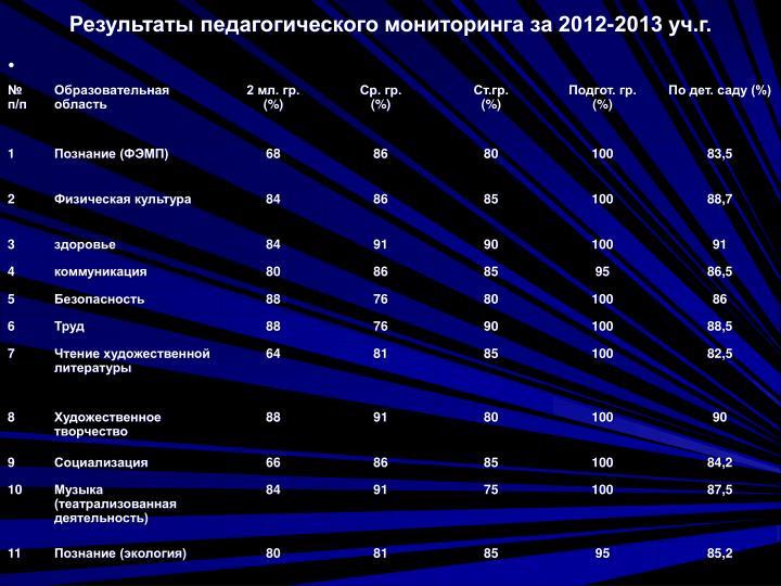 Результаты педагогического мониторинга за 2012-2013 уч.г.