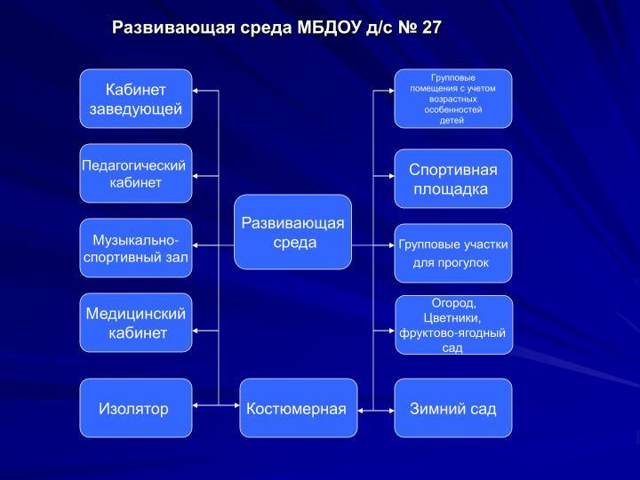 Развивающая среда МБДОУ д/с № 27