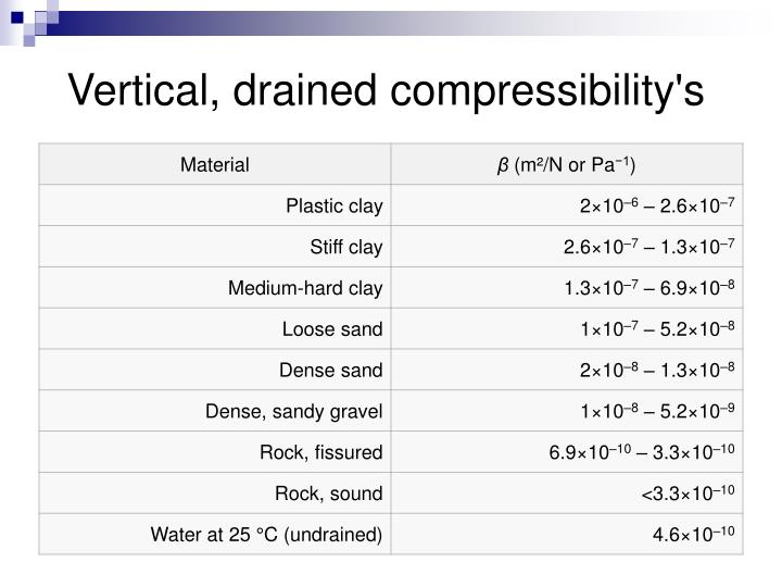 Vertical, drained compressibility's