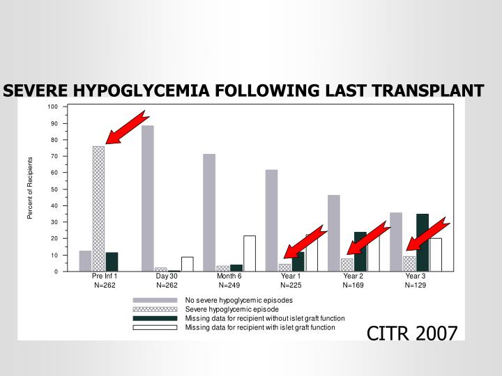 SEVERE HYPOGLYCEMIA FOLLOWING LAST TRANSPLANT