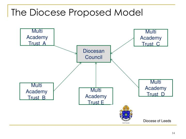 The Diocese Proposed Model