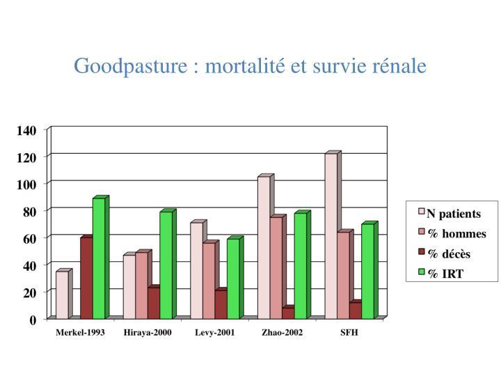 Goodpasture : mortalité et survie rénale