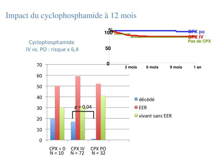 Impact du cyclophosphamide à 12 mois