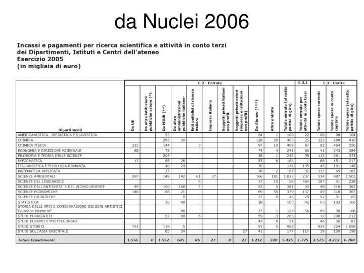 da Nuclei 2006