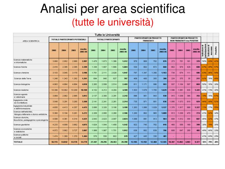 Analisi per area scientifica
