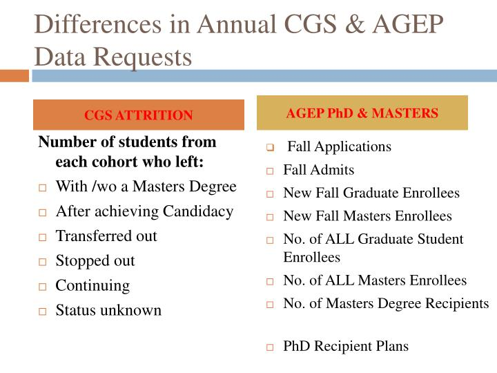 Differences in Annual CGS & AGEP Data Requests