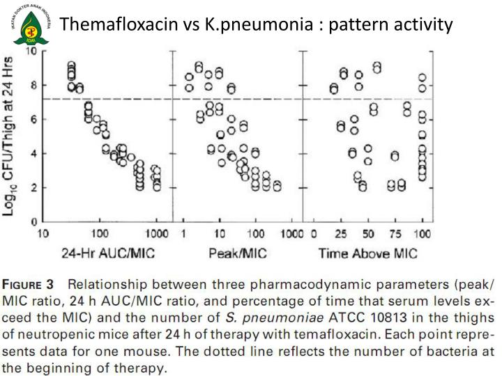 Themafloxacin