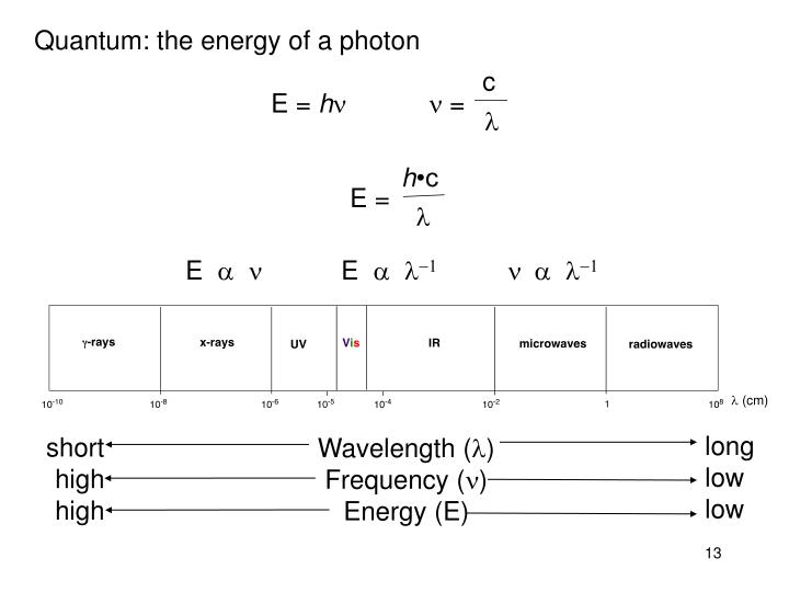 Quantum: the energy of a photon