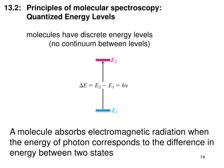 13.2: Principles of molecular spectroscopy: