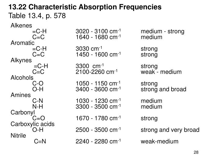 13.22 Characteristic Absorption Frequencies