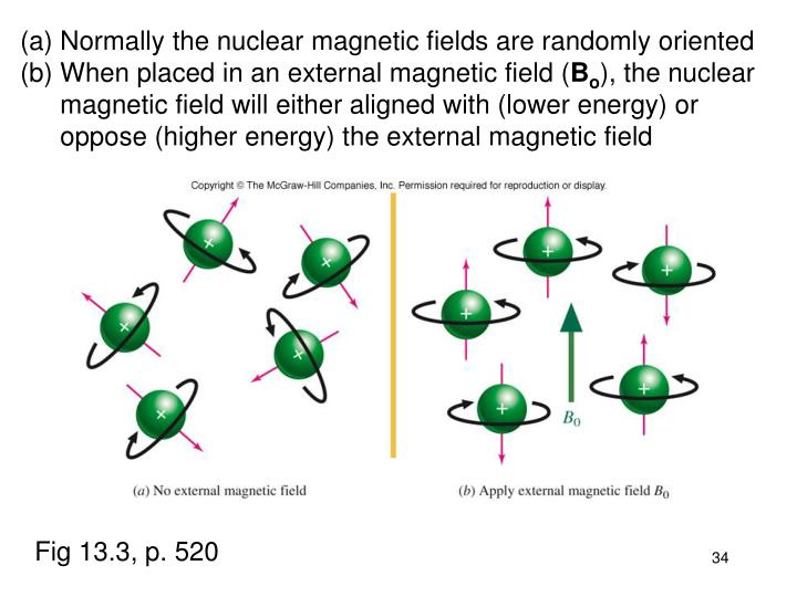 Normally the nuclear magnetic fields are randomly oriented