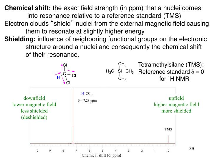 Chemical shift: