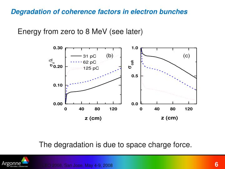 Degradation of coherence factors in electron bunches