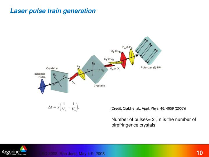 Laser pulse train generation